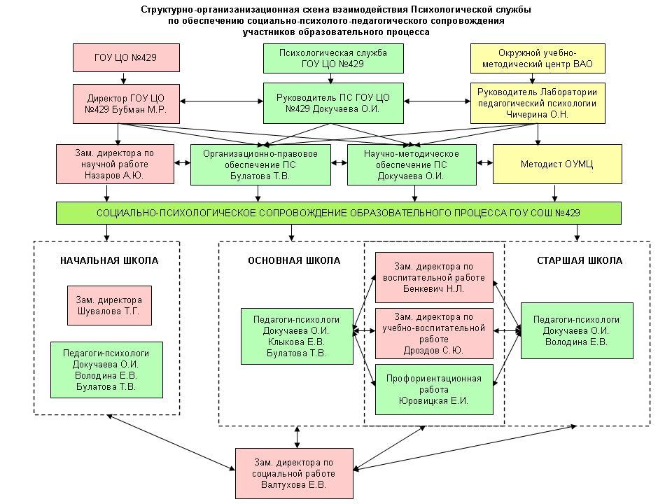 Структурно-организанизационная схема взаимодействия Психологической службы. участников образовательного процесса.